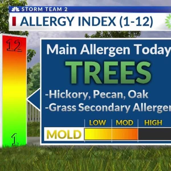 Pollen_Count_for_Tuesday__May_21st_4_20190521215932