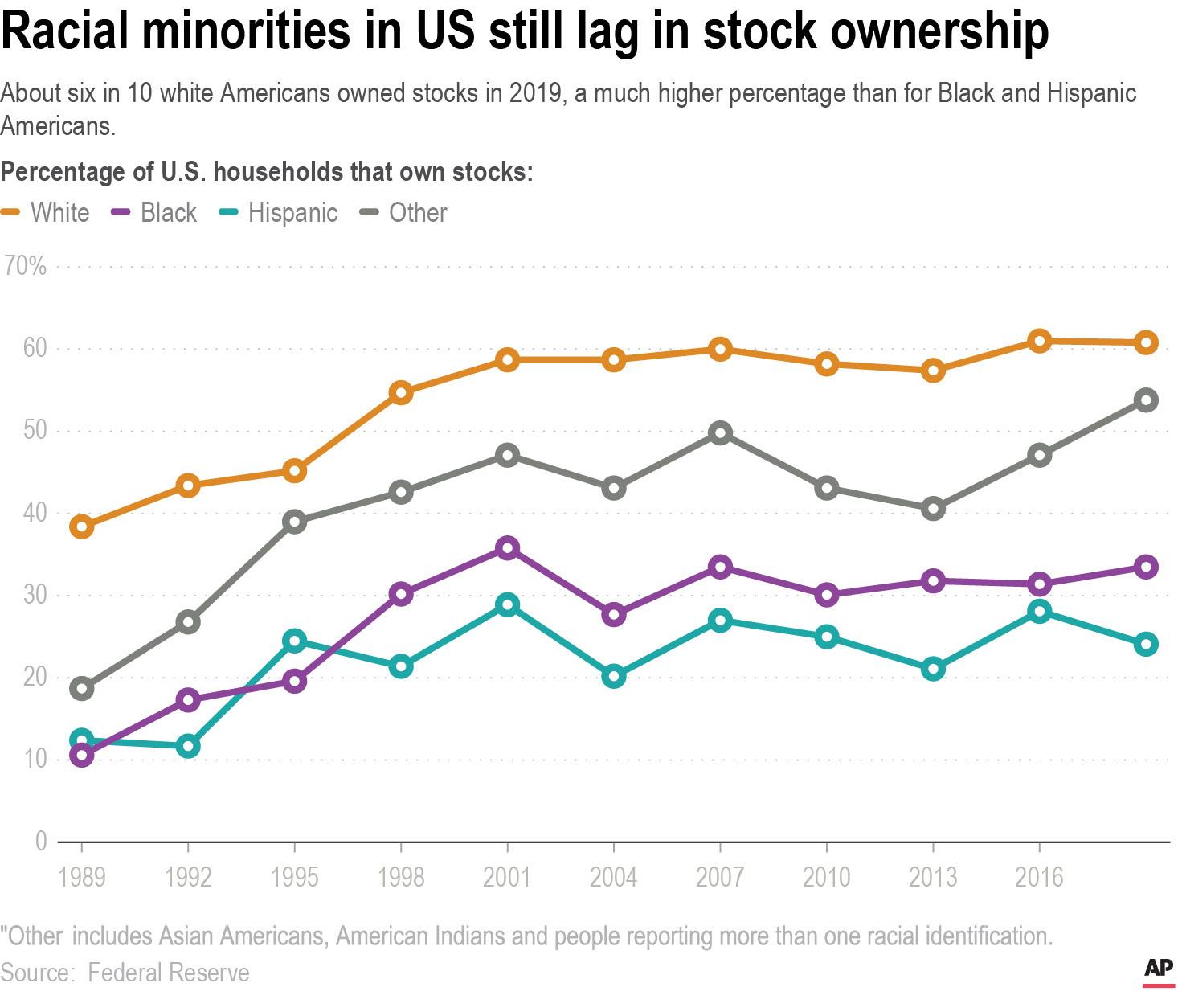 Racial Injustice Black Investors